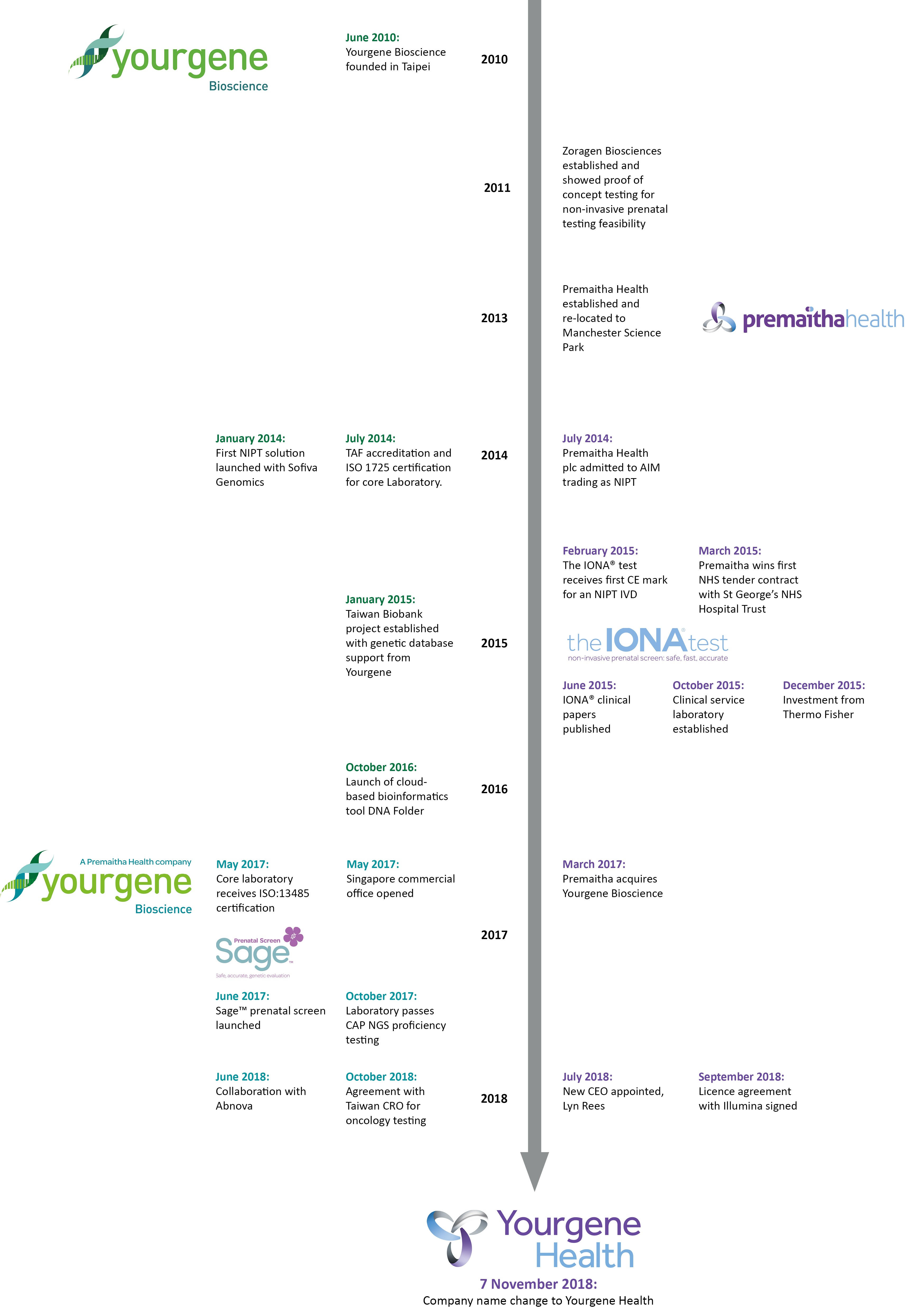 timeline vertical FINAL 7Nov2018