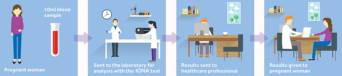 The IONA<sup>®</sup> test